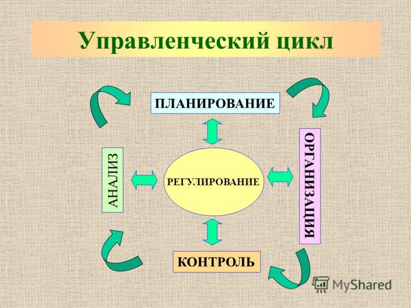 Управленческий цикл РЕГУЛИРОВАНИЕ ПЛАНИРОВАНИЕ ОРГАНИЗАЦИЯ КОНТРОЛЬ АНАЛИЗ