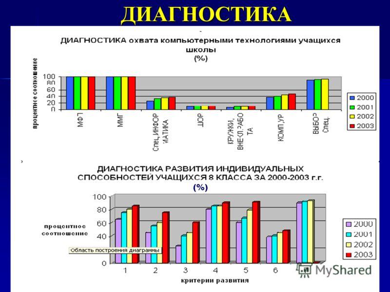 ДИАГНОСТИКА (%)