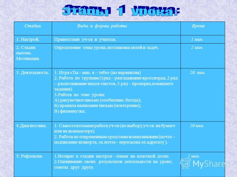 Стадии Виды и формы работы Время 1. Настрой.Приветствие уч-ся и учителя. 1 мин. 2. Стадия вызова. Мотивация. Определение темы урока, постановка целей и задач. 2 мин. 3. Деятельность.1. Игра «Ты – мне, я – тебе» (по вариантам) 2. Работа по группам (1р