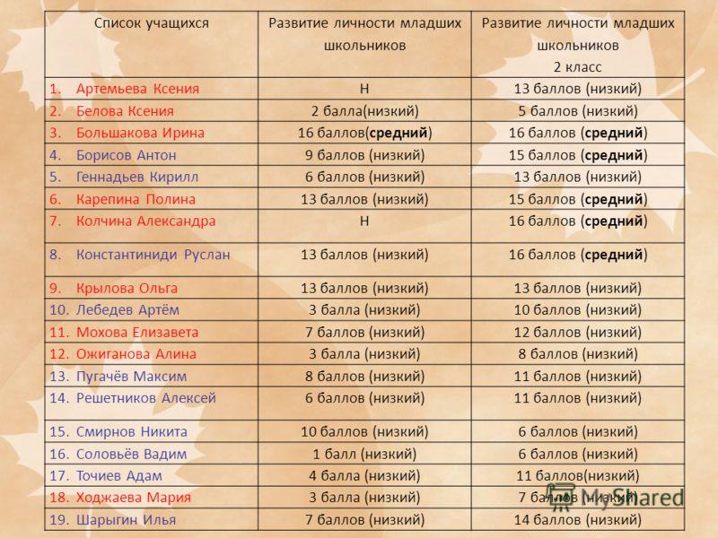 Список учащихся Развитие личности младших школьников 2 класс 1.Артемьева КсенияН13 баллов (низкий) 2.Белова Ксения2 балла(низкий)5 баллов (низкий) 3.Большакова Ирина16 баллов(средний) 4.Борисов Антон9 баллов (низкий)15 баллов (средний) 5.Геннадьев Ки