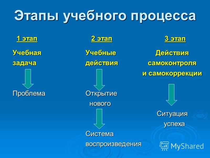 Этапы учебного процесса 1 этап 1 этапУчебнаязадачаПроблема 2 этап 2 этапУчебныедействия Открытие нового новогоСистемавоспроизведения 3 этап 3 этапДействиясамоконтроля и самокоррекции Ситуация успеха успеха