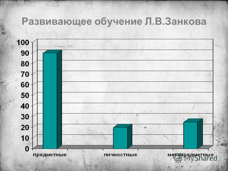 Развивающее обучение Л.В.Занкова