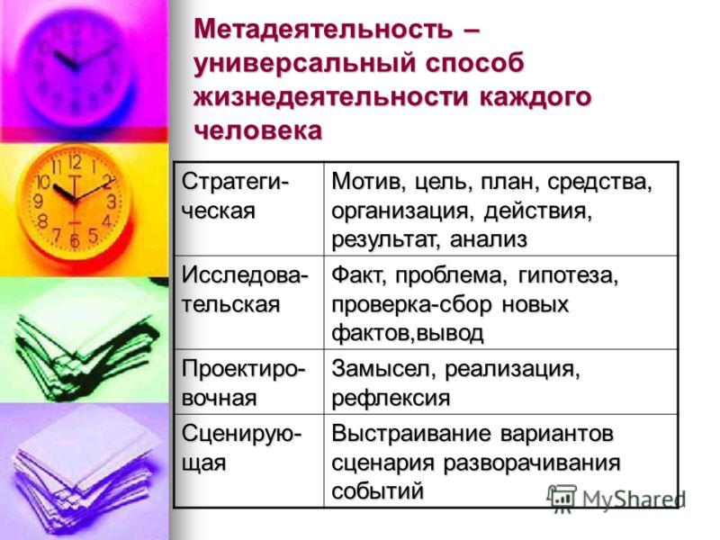 Метадеятельность – универсальный способ жизнедеятельности каждого человека Стратеги- ческая Мотив, цель, план, средства, организация, действия, результат, анализ Исследова- тельская Факт, проблема, гипотеза, проверка-сбор новых фактов,вывод Проектиро