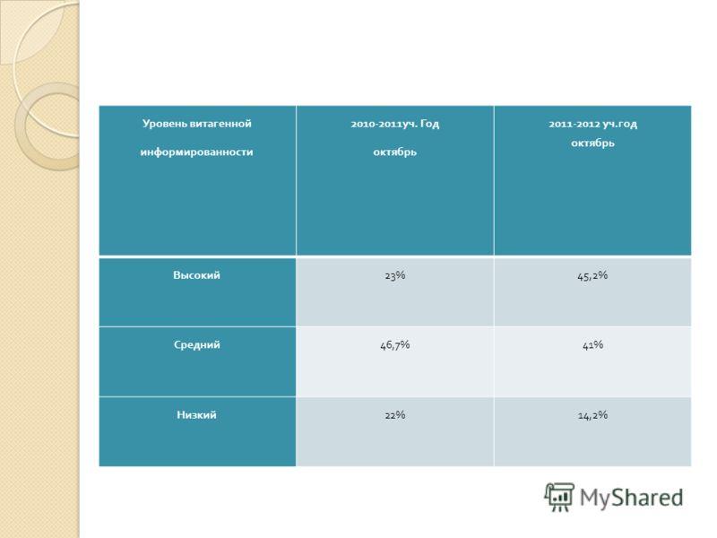 Уровень витагенной информированности 2010-2011 уч. Год октябрь 2011-2012 уч. год октябрь Высокий 23%45,2% Средний 46,7%41% Низкий 22%14,2%