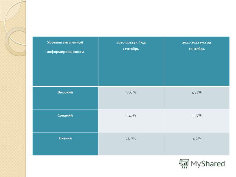 Уровень витагенной информированности 2010-2011 уч. Год сентябрь 2011-2012 уч. год сентябрь Высокий 33,6 %43,7% Средний 51,7%35,8% Низкий 11, 7%4,2%