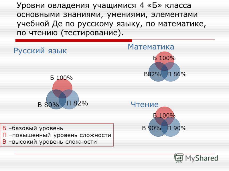 Уровни овладения учащимися 4 «Б» класса основными знаниями, умениями, элементами учебной Де по русскому языку, по математике, по чтению (тестирование). Б 100% П 82% В 80% Б –базовый уровень П –повышенный уровень сложности В –высокий уровень сложности