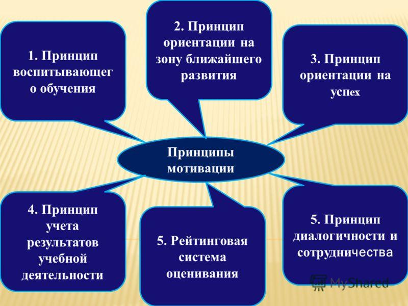 Принципы мотивации 1. Принцип воспитывающег о обучения 3. Принцип ориентации на усп ех 4. Принцип учета результатов учебной деятельности 2. Принцип ориентации на зону ближайшего развития 5. Рейтинговая система оценивания 5. Принцип диалогичности и со