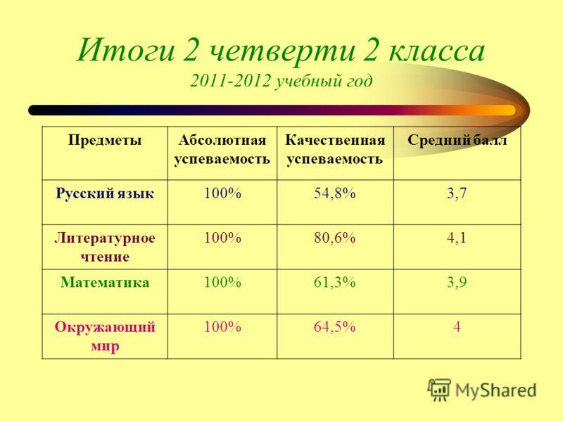 Итоги 2 четверти 2 класса 2011-2012 учебный год ПредметыАбсолютная успеваемость Качественная успеваемость Средний балл Русский язык100%54,8%3,7 Литературное чтение 100%80,6%4,1 Математика100%61,3%3,9 Окружающий мир 100%64,5%4