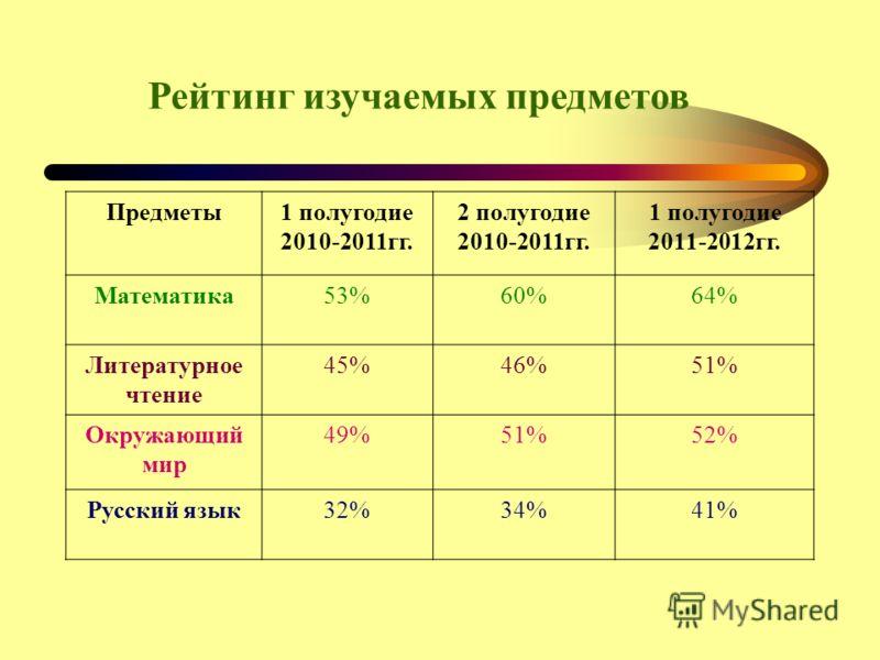Рейтинг изучаемых предметов Предметы1 полугодие 2010-2011гг. 2 полугодие 2010-2011гг. 1 полугодие 2011-2012гг. Математика53%60%64% Литературное чтение 45%46%51% Окружающий мир 49%51%52% Русский язык32%34%41%