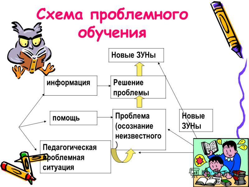 Схема проблемного обучения Новые ЗУНы Решение проблемы информация помощь Проблема (осознание неизвестного ) Новые ЗУНы Педагогическая проблемная ситуация