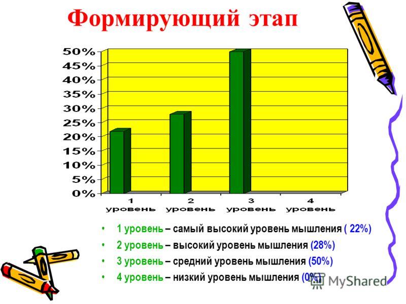 Формирующий этап 1 уровень – самый высокий уровень мышления ( 22%) 2 уровень – высокий уровень мышления (28%) 3 уровень – средний уровень мышления (50%) 4 уровень – низкий уровень мышления (0%)