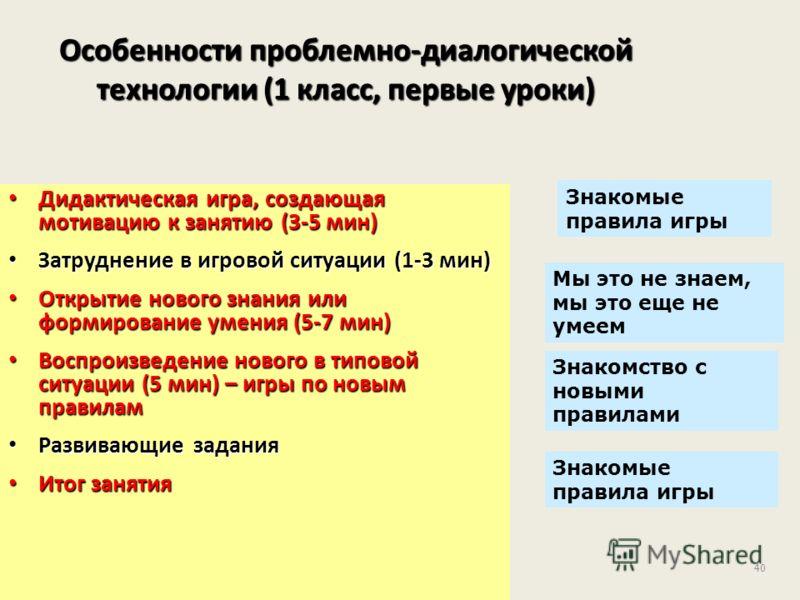 40 Особенности проблемно-диалогической технологии (1 класс, первые уроки) Дидактическая игра, создающая мотивацию к занятию (3-5 мин) Дидактическая игра, создающая мотивацию к занятию (3-5 мин) Затруднение в игровой ситуации (1-3 мин) Затруднение в и