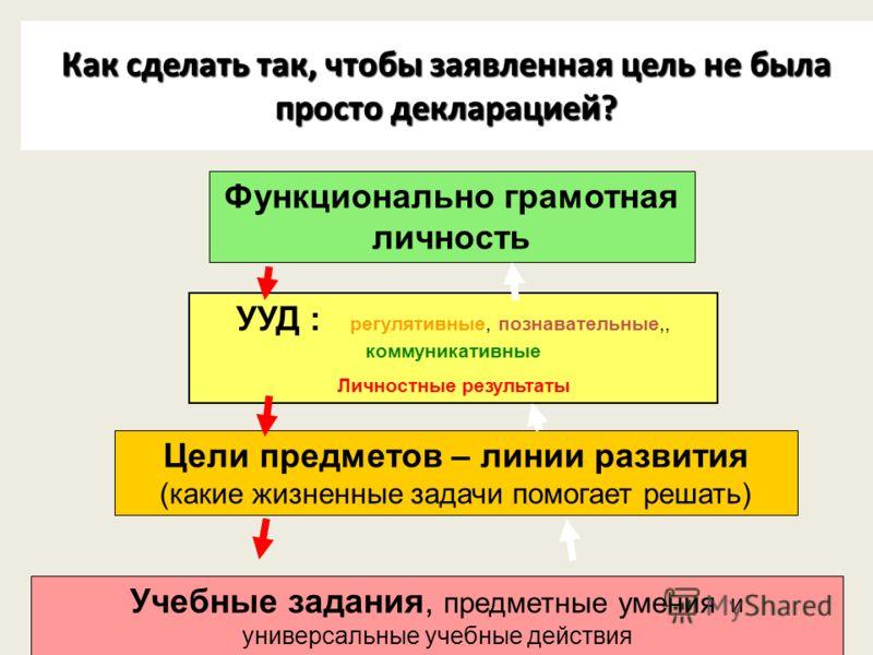 6 Как сделать так, чтобы заявленная цель не была просто декларацией? 6 Функционально грамотная личность УУД : регулятивные, познавательные,, коммуникативные Личностные результаты Цели предметов – линии развития (какие жизненные задачи помогает решать