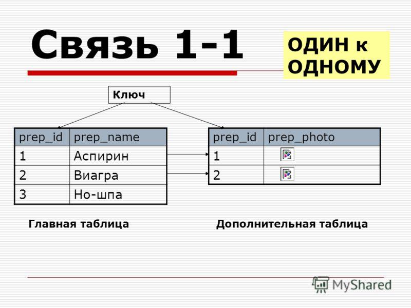 Связь 1-1 prep_idprep_photo 1 2 prep_idprep_name 1Аспирин 2Виагра 3Но-шпа Ключ Главная таблицаДополнительная таблица ОДИН к ОДНОМУ