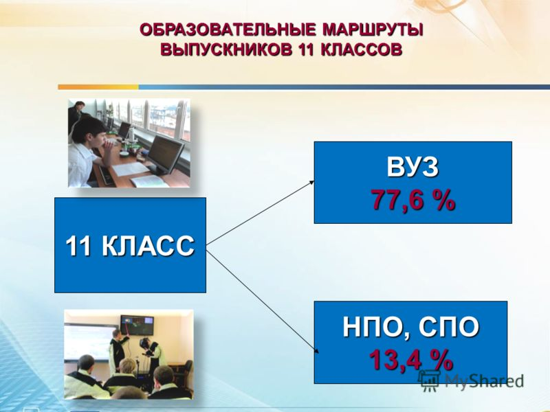 ОБРАЗОВАТЕЛЬНЫЕ МАРШРУТЫ ВЫПУСКНИКОВ 11 КЛАССОВ 11 КЛАСС ВУЗ 77,6 % НПО, СПО 13,4 %
