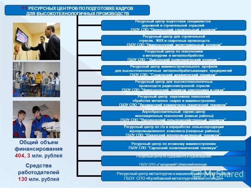 Общий объем финансирования 404, 3 млн. рублей Средства работодателей 130 млн. рублей