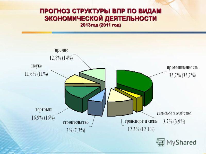 ПРОГНОЗ СТРУКТУРЫ ВПР ПО ВИДАМ ЭКОНОМИЧЕСКОЙ ДЕЯТЕЛЬНОСТИ 2013год (2011 год)