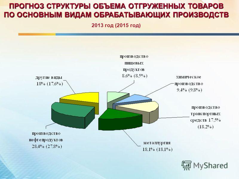 ПРОГНОЗ СТРУКТУРЫ ОБЪЕМА ОТГРУЖЕННЫХ ТОВАРОВ ПО ОСНОВНЫМ ВИДАМ ОБРАБАТЫВАЮЩИХ ПРОИЗВОДСТВ 2013 год (2015 год)