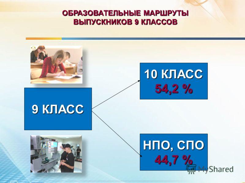 ВЫПУСКНИКОВ 9 КЛАССОВ 9 КЛАСС 10 КЛАСС 54,2 % НПО, СПО 44,7 %