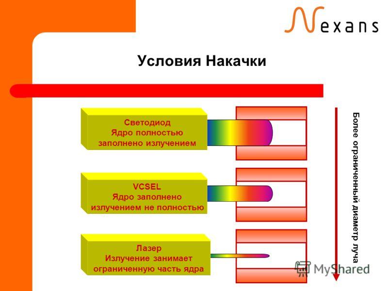 Условия Накачки Более ограниченный диаметр луча Светодиод Ядро полностью заполнено излучением VCSEL Ядро заполнено излучением не полностью Лазер Излучение занимает ограниченную часть ядра
