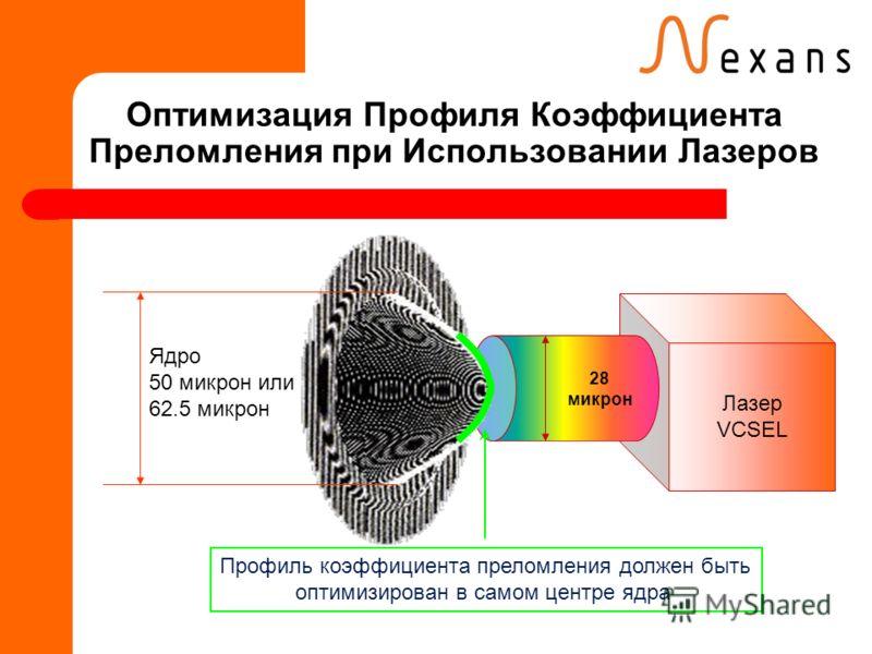 Оптимизация Профиля Коэффициента Преломления при Использовании Лазеров Лазер VCSEL 28 микрон Профиль коэффициента преломления должен быть оптимизирован в самом центре ядра Ядро 50 микрон или 62.5 микрон