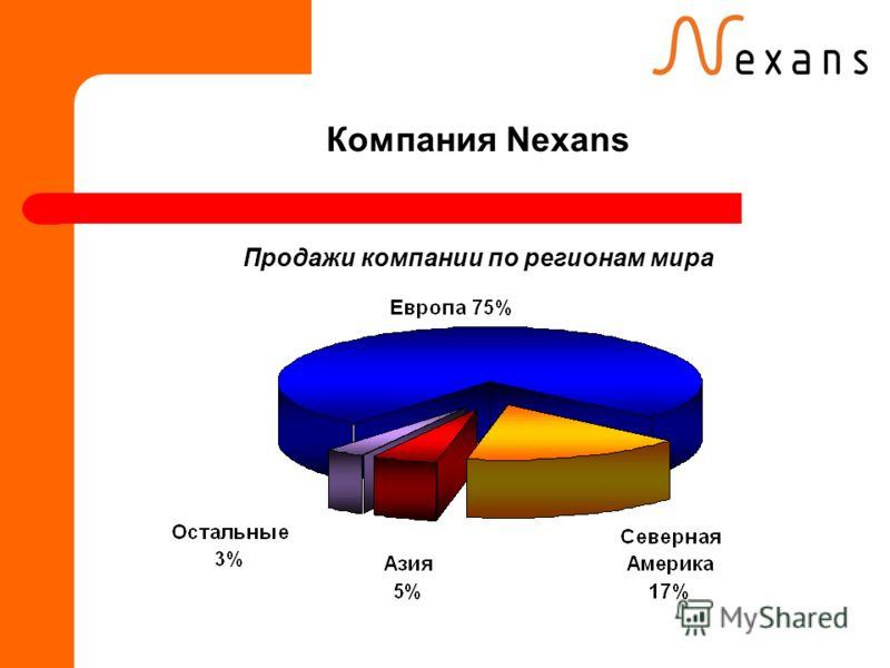 Компания Nexans Продажи компании по регионам мира
