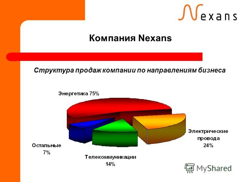Компания Nexans Структура продаж компании по направлениям бизнеса