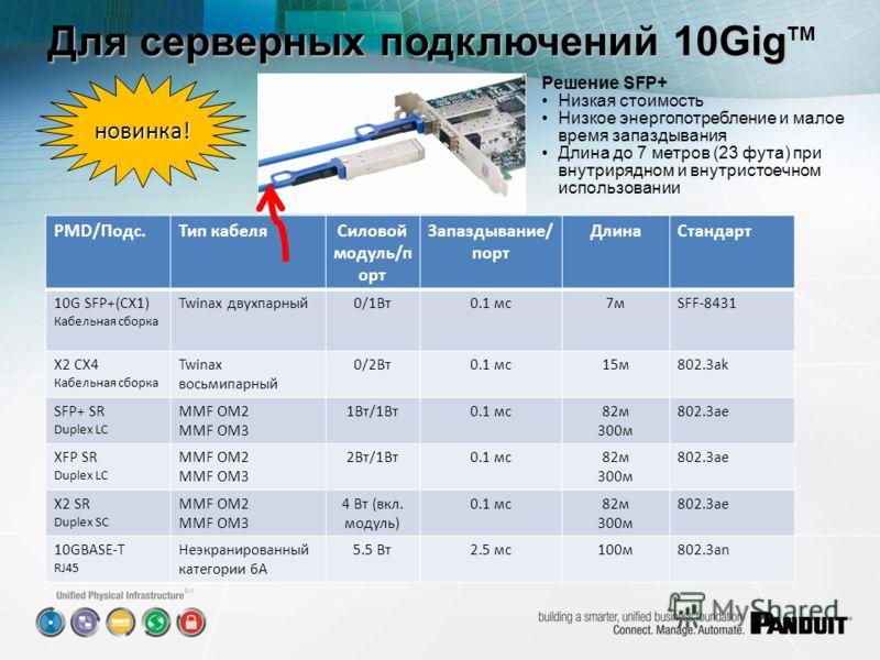 SM Для серверных подключений 10Gig Для серверных подключений 10Gig TM PMD/Подс.Тип кабеляСиловой модуль/п орт Запаздывание/ порт ДлинаСтандарт 10G SFP+(CX1) Кабельная сборка Twinax двухпарный0/1Вт0.1 мс7м7мSFF-8431 X2 CX4 Кабельная сборка Twinax вось