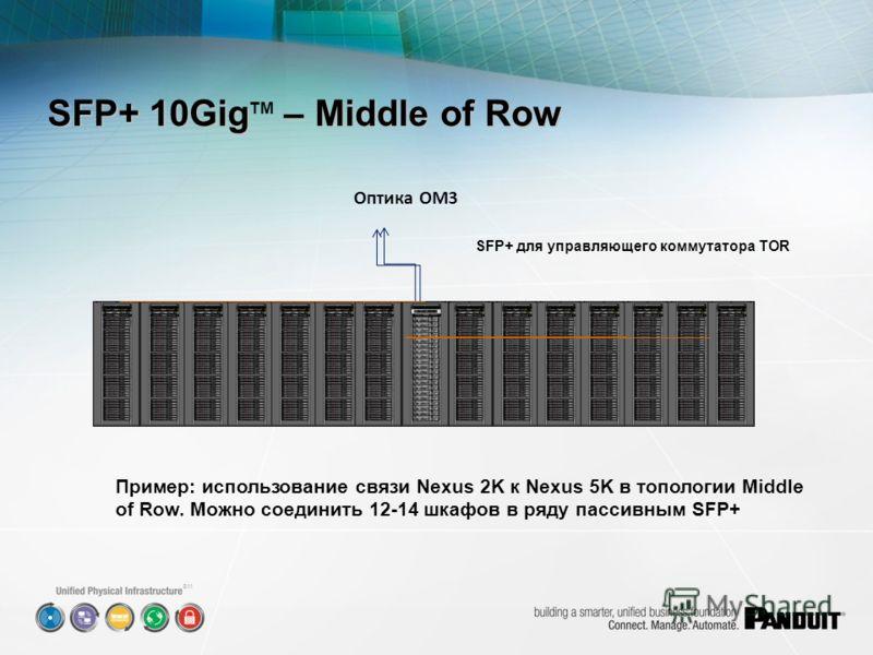 SM SFP+ для управляющего коммутатора TOR Пример: использование связи Nexus 2K к Nexus 5K в топологии Middle of Row. Можно соединить 12-14 шкафов в ряду пассивным SFP+ SFP+ 10Gig – Middle of Row SFP+ 10Gig TM – Middle of Row Оптика ОМ3