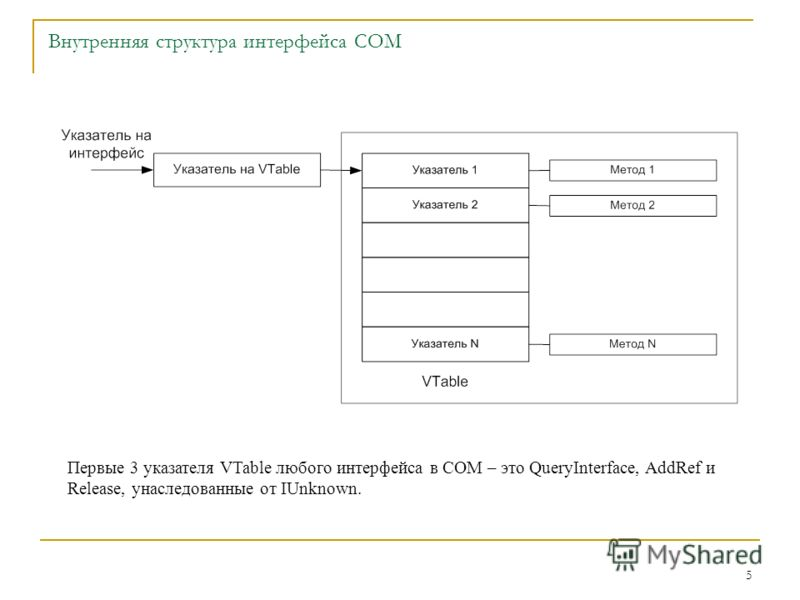 5 Внутренняя структура интерфейса COM Первые 3 указателя VTable любого интерфейса в COM – это QueryInterface, AddRef и Release, унаследованные от IUnknown.