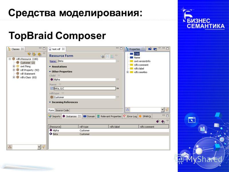 Средства моделирования: TopBraid Composer