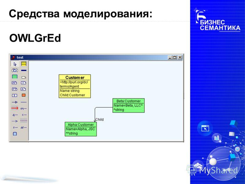 Средства моделирования: OWLGrEd