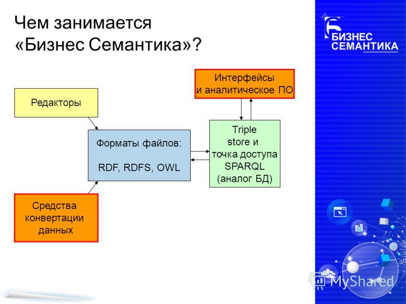 Чем занимается «Бизнес Семантика»? Форматы файлов: RDF, RDFS, OWL Редакторы Средства конвертации данных Triple store и точка доступа SPARQL (аналог БД) Интерфейсы и аналитическое ПО