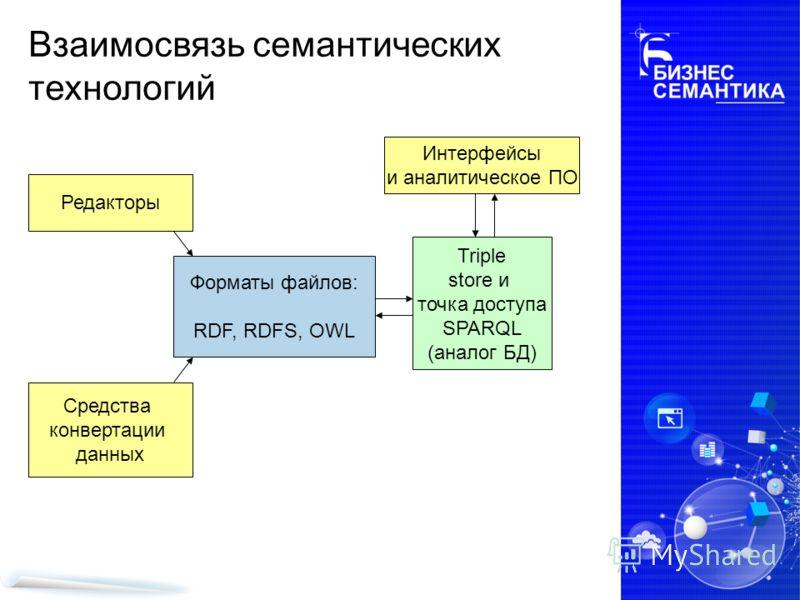 Взаимосвязь семантических технологий Форматы файлов: RDF, RDFS, OWL Редакторы Средства конвертации данных Triple store и точка доступа SPARQL (аналог БД) Интерфейсы и аналитическое ПО