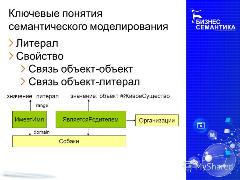 Собаки Ключевые понятия семантического моделирования Литерал Свойство Связь объект-объект Связь объект-литерал ЯвляетсяРодителемИмеетИмя Организации значение: литерал значение: объект #ЖивоеСущество domain range
