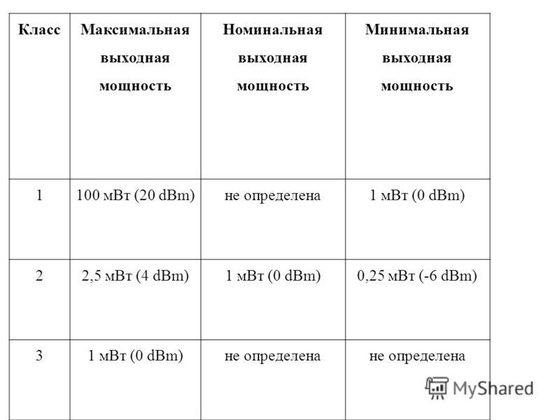 Класс Максимальная выходная мощность Номинальная выходная мощность Минимальная выходная мощность 1100 мВт (20 dBm)не определена1 мВт (0 dBm) 22,5 мВт (4 dBm)1 мВт (0 dBm)0,25 мВт (-6 dBm) 31 мВт (0 dBm)не определена