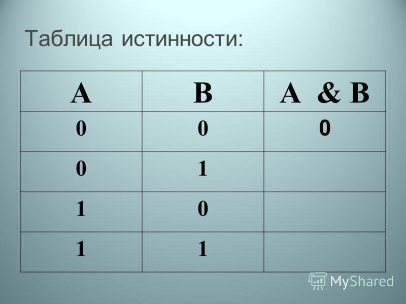 Таблица истинности: АВА & В 00 0 01 10 11