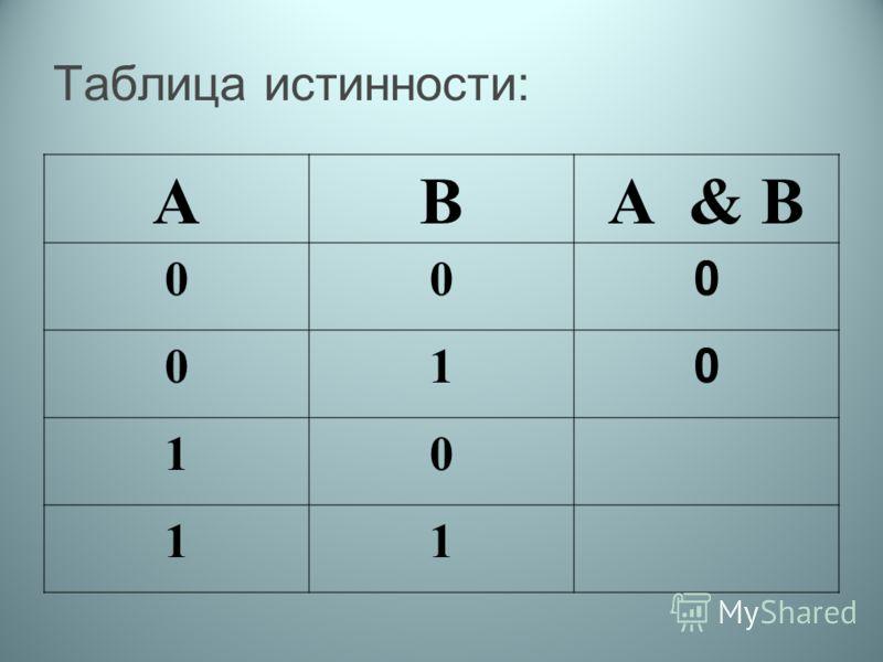 Таблица истинности: АВА & В 00 0 01 0 10 11