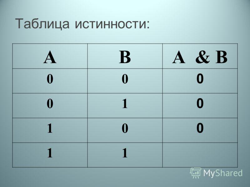 Таблица истинности: АВА & В 00 0 01 0 10 0 11