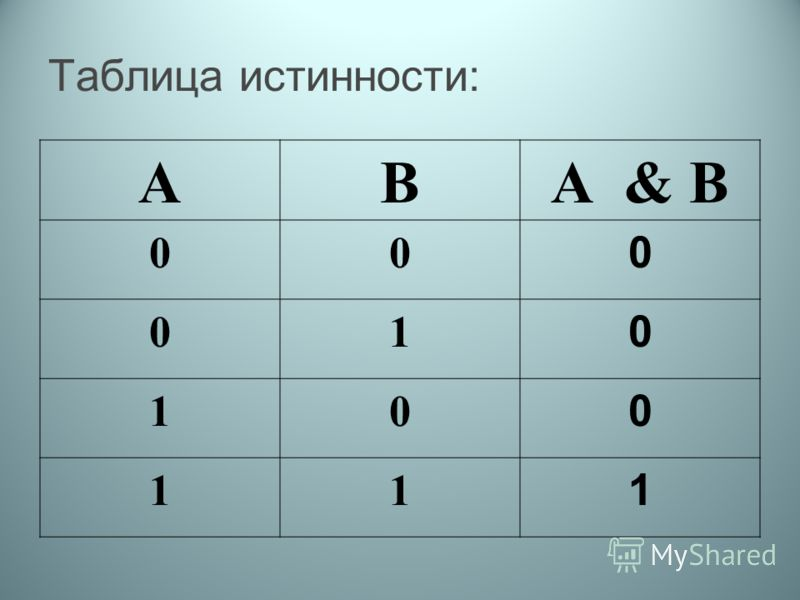 Таблица истинности: АВА & В 00 0 01 0 10 0 11 1