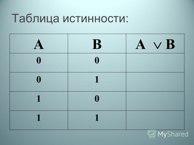 Таблица истинности: АВ А В 00 01 10 11