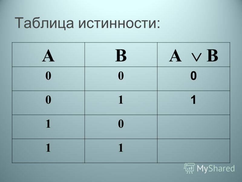 Таблица истинности: АВ А В 00 0 01 1 10 11