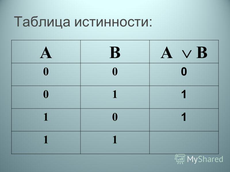 Таблица истинности: АВ А В 00 0 01 1 10 1 11