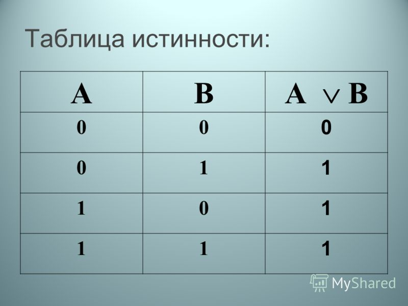 Таблица истинности: АВ А В 00 0 01 1 10 1 11 1