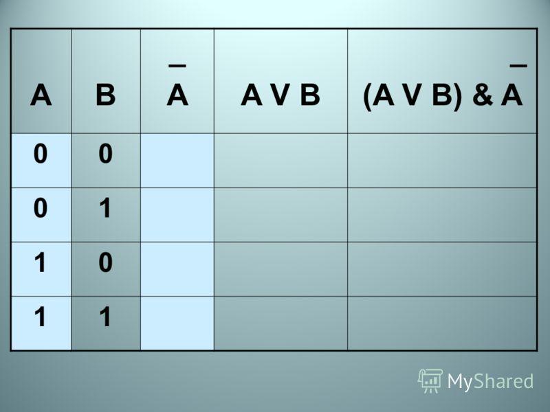 AB _A_AA V B _ (A V B) & A 00 01 10 11
