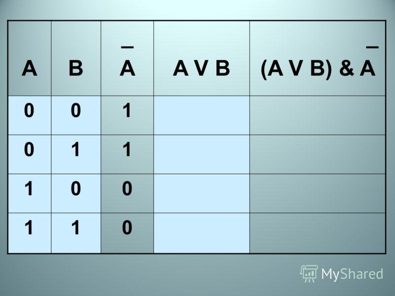 AB _A_AA V B _ (A V B) & A 001 011 100 110