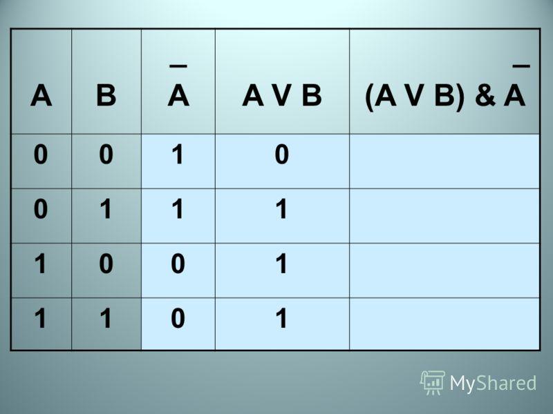 AB _A_AA V B _ (A V B) & A 0010 0111 1001 1101