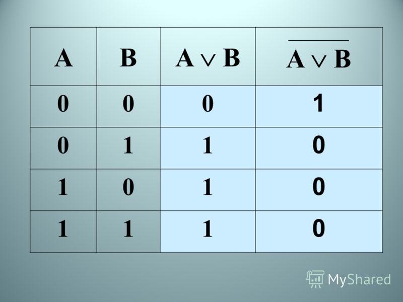 AB ____________ A B 000 1 011 0 101 0 111 0