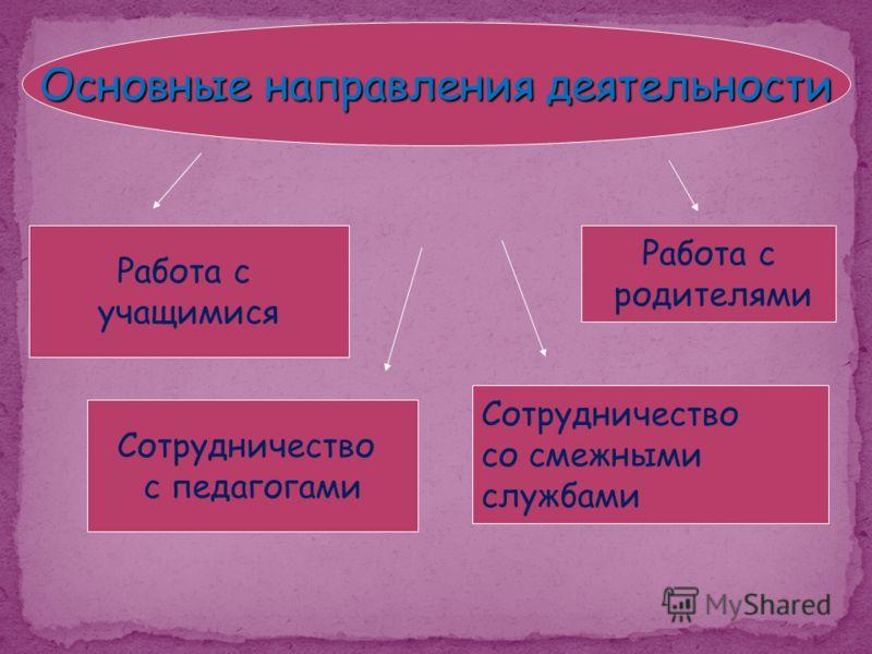 Основные направления деятельности Работа с родителями Сотрудничество со смежными службами Сотрудничество с педагогами Работа с учащимися