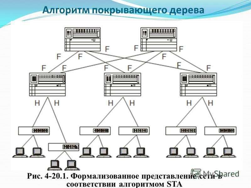 Алгоритм покрывающего дерева Рис. 4-20.1. Формализованное представление сети в соответствии алгоритмом STA